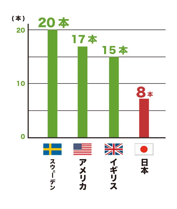 各国の70歳の残存歯数